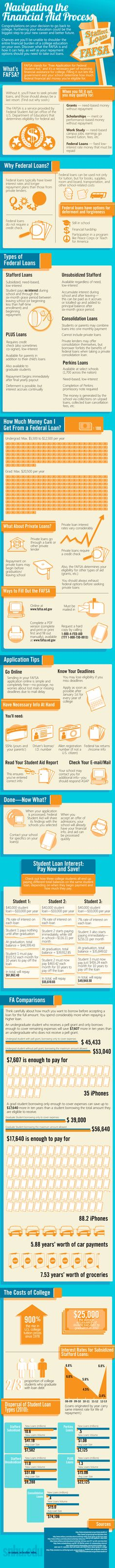 Knowing where to turn for financial aid when applying to college can be very overwhelming. Here's an infographic on how the college financial aid process works.