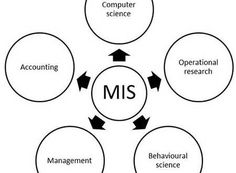 what is Management Information System | MIS