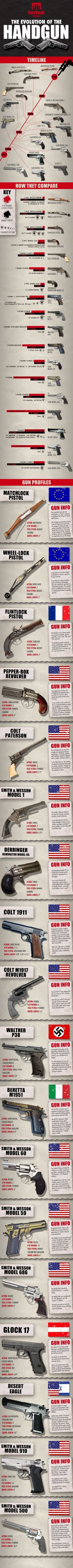 The Evolution of Handguns!  Check out www.hankeringforhistory.com for more!