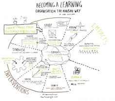 """Enregistrement graphique de la conférence """"Becoming a learning organisation the Kanban Way"""" de Karl Scotland, Lean Kanban France 2014 par @RomainCouturier"""