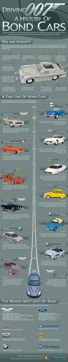 History of Bond Cars