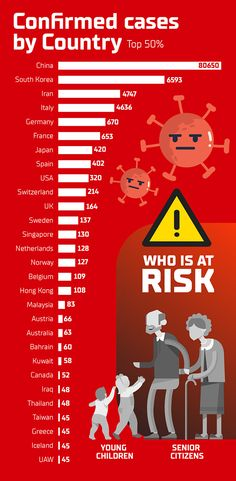 All you need to know about the new coronavirus disease 2019 - in this one piece infographic design. Easy to read and understand on what this virus is abou… Greys Anatomy Book, Need To Know, Health Tips, Infographic, The Unit, Behance, Reading, Wuhan, Stay Safe