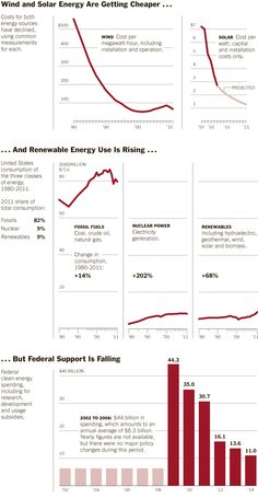 Wind and Solar Energy Get Cheaper, but Federal Support Is Falling - NYTimes.com