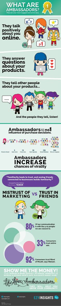 What Ambassadors are and why your company needs them. Marketing Viral, Digital Marketing Trends, Digital Marketing Strategy, Inbound Marketing, Business Marketing, Content Marketing, Marketing And Advertising, Online Marketing, Social Media Marketing