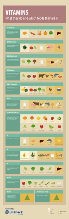 Where does Vitamis come from ? | aHousewife | We Heart It