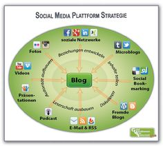 Social Media Plattform Strategie