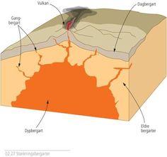 Hovedtyper av størkningsbergarter