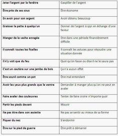 Les expressions les plus courantes en français