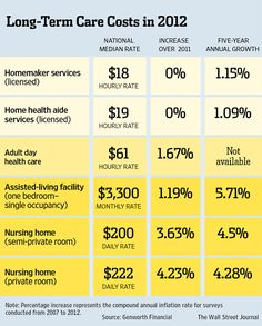 How to buy long term care insurance.     From the WSJ.