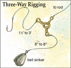 Catfish rigs don't take much room because most of them are made on the spot from stuff we have on hand—hooks, line, sinkers and lead shot, perhaps swivels, and perhaps floats and float stops.