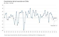 Raphael Bergoeing @RBergoeingV      ¿Quién me explica por qué caerá la inversión 4 años seguidos? Es primera vez en 5 décadas. No pasó durante crisis 73-75, 82-83,  99 ni 2008.(8) Twitter #Chile, #Bachelet