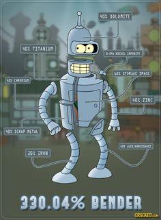 330.04% of Bender!