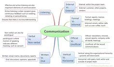 Cs Of Communication That Businesses Must Follow  Higher Studies