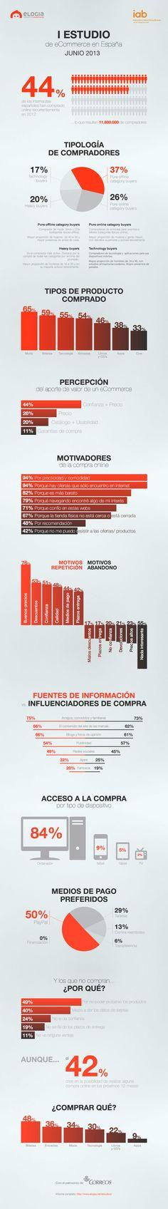 Infografía de @elogia_net sobre el Primer Estudio de eCommerce de IAB Spain