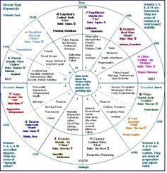 84 Best Art images in 2019 | Astrology, Zodiac, Horoscope