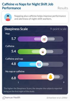 Participants who had a combination of napping and caffeine reported the lowest sleepiness scores, meaning they were the least sleepy. Job performance was also improved by a combination of napping and caffeine based on the vigilance test.