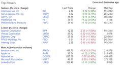 Placements financiers : $MSFT $AMZN $MSFT $AAPL #apple #amazon