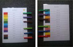 Kaarten met gekleurde knijpers zijn voor allerlei vakken in te zetten: Sommen met uitkomsten, zinnen met het juiste werkwoord, betekenis van moeilijke woorden, hoofdsteden, Engelse woorden, voegwoorden, enz.