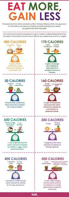 Infographic: Eat More, Gain Less