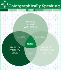 TheLandofColor.com | Colorgraphically Speaking Color Psychology Green - TheLandofColor.com