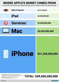 iPhone Is Taking Over Apple  http://www.businessinsider.com/the-iphone-is-taking-over-apple-2015-7