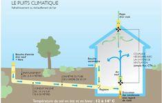 Comment fonctionne un puits canadien // geothermal HVAC system Green Building, Building A House, Solar Chimney, Hvac Air Conditioning, Hvac Maintenance, Eco Buildings, Passive Design, Geothermal Energy, Passive Solar