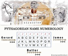 Numerology Number And Letter Equivalents Chart  Numerology