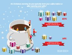 To learn more about how Americans' coffee drinking habits change during the holidays, we posed our first annual Holiday Coffee Survey to coffee lovers. Christmas Morning, Christmas Gifts, Holiday, My Coffee, Morning Coffee, Coffee Facts, Celebrating Christmas, Coffee Lovers, Brewing