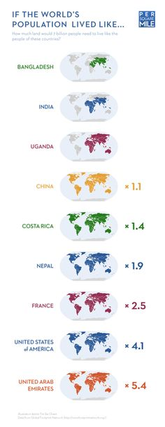If the world's population lived like…  Great followup on the original concept.