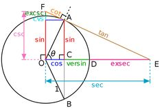 This is a graphical construction of the various trigonometric functions from a chord AD (angle θ) of the unit circle centered at O. In addition to the modern trigonometric functions sin. Math Teacher, Math Classroom, Teaching Math, Math Tutor, Teacher Quotes, Physics Formulas, Physics And Mathematics, Algebra, Trigonometric Functions