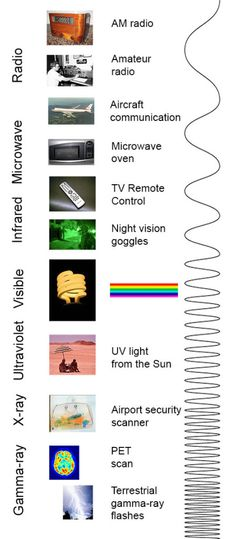 RADIATION You know more about the electromagnetic spectrum than you may think. The image below shows where you might encounter each portion of the EM . Science Classroom, Teaching Science, Science Education, Science Experiments, Science And Technology, Gcse Science, Engineering Technology, Electrical Engineering, 8th Grade Science