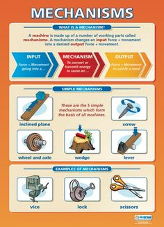 Mechanisms | Design Technology Educational School Posters