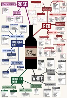 Types of Wine Chart. Would be neat to have this poster at work, next to our wine periodic table. #forkandcork