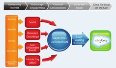 Marketing-Flow.jpg (792×472)