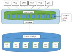 Virtual Maestro: VMware Memory Reclamation:Hypervisor Swapping