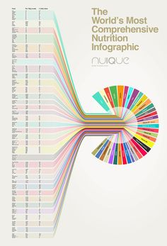 Wouldnt A Simple Bar Chart Work Better And Be Easier To Read Infographic ExamplesInfographicsBar