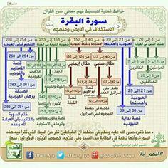 994ed9582 Nouman Ali Khan, Islamic Art, Islamic Studies, Islamic Quotes, All About  Islam