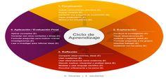 6 preguntas que los estudiantes pueden usar para orientar su aprendizaje basado en la indagación