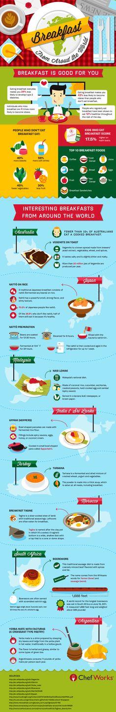 Infographic over reizen: Ontbijten over de hele wereld