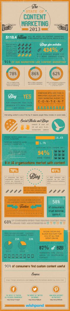 The State of Content Marketing 2013 from inbound marketing experts Inbound Marketing, Budget Marketing, Marketing Na Internet, Marketing Trends, Marketing Online, Content Marketing, Social Media Marketing, Social Networks, Business Marketing