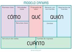 Cómo crear una estrategia con CANVAS - http://conecta2.cat/como-crear-una-estrategia-con-canvas/ @Conecta2cat