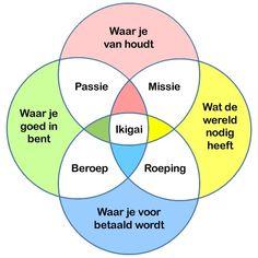 www.berrykersten.nl wp-content uploads ikigai.jpg