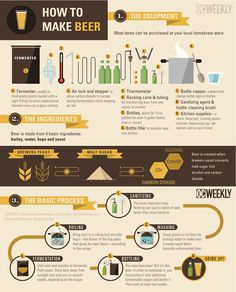 How To Make Beer. How To Brew Your Own Booze. Beginners Guide To Beer Making. All Beer, Wine And Beer, Best Beer, Make Beer At Home, How To Make Beer, Home Brewery, Home Brewing Beer, Beer Infographic, Craft Bier