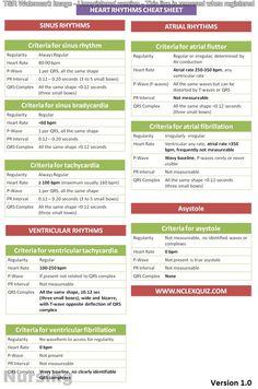 Rhythms Cheat Sheet You can find Cardiac rhythms and more on our website.Cardiac Rhythms Cheat Sheet You can find Cardiac rhythms and more on our website. Med Surg Nursing, Cardiac Nursing, Medical Surgical Nursing, Surgical Tech, Nursing Cheat Sheet, Nursing Tips, Nursing Programs, Rn Programs, Certificate Programs