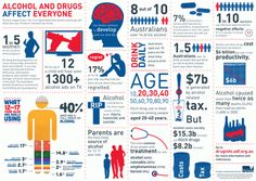 This infographic presents statistics relating to our relationship with alcohol and other drugs in Australia. This image appears in our Z-card (fold-out business card) Australia's affair with alcohol and other...