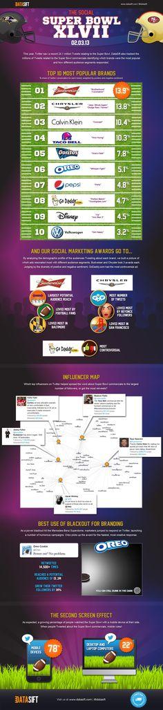 Super Bowl XLVII Infographics - design by Gemma Skeats Super Bowl, Investing, Infographics Design, Social Media, Content, Blog, Blogging, Social Networks, Social Media Tips