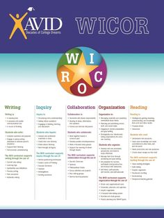 AVID WICOR Strategies - as you plan lessons, attempt to have WICOR in every week. Writing, inquiry, collaboration, organization and reading. Avid Strategies, Teaching Strategies, Teaching Ideas, Teaching Tools, Instructional Coaching, Instructional Strategies, Lesson Plan Templates, Lesson Plans, Avid Program