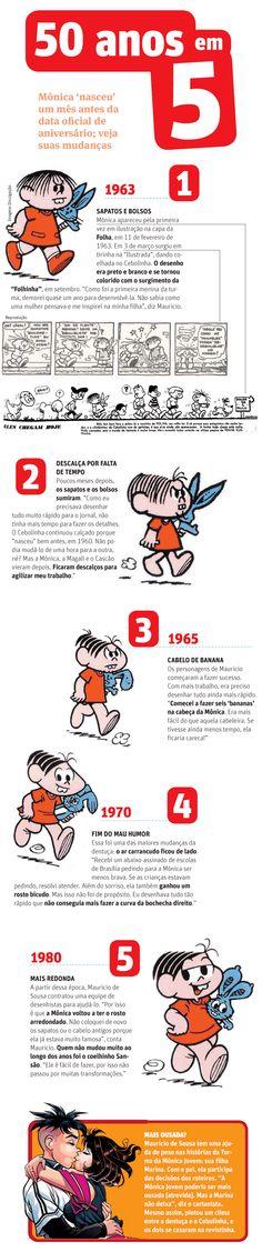 Mônica 'nasceu' na Folha há 50 anos; acompanhe sua evolução - 23/02/2013