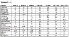 Mått tabeller för baby/barn - Sysidans forum