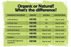 Natural vs Organic Food Charts Healthy benefits of an organic garden farmersme.com